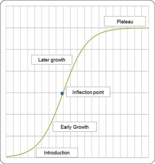 Utilizing mathematical theory to predict business growth