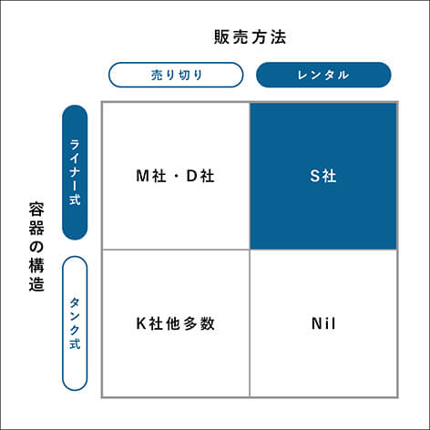 PositioningA