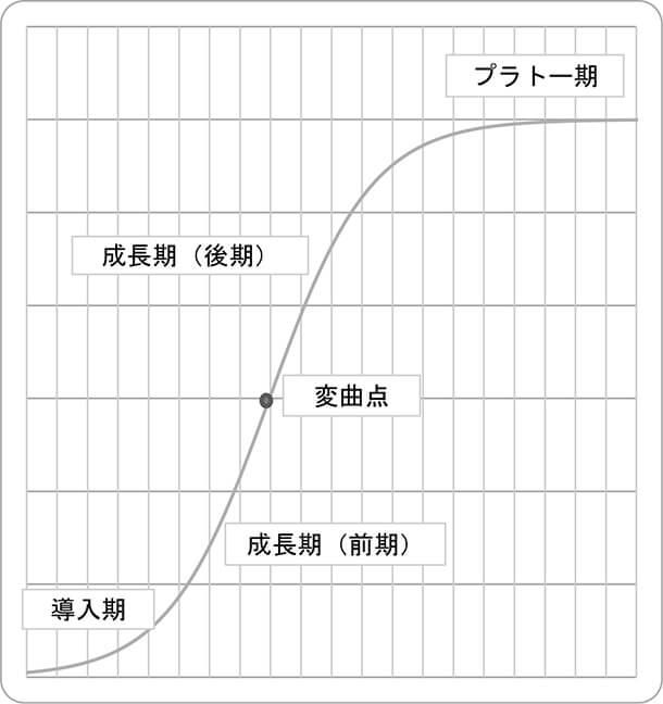 あらゆる成長は非線形