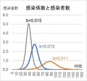 感染係数と感染者数 図1-1
