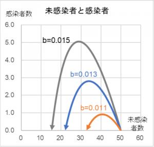 未感染者数と感染者 図1-2